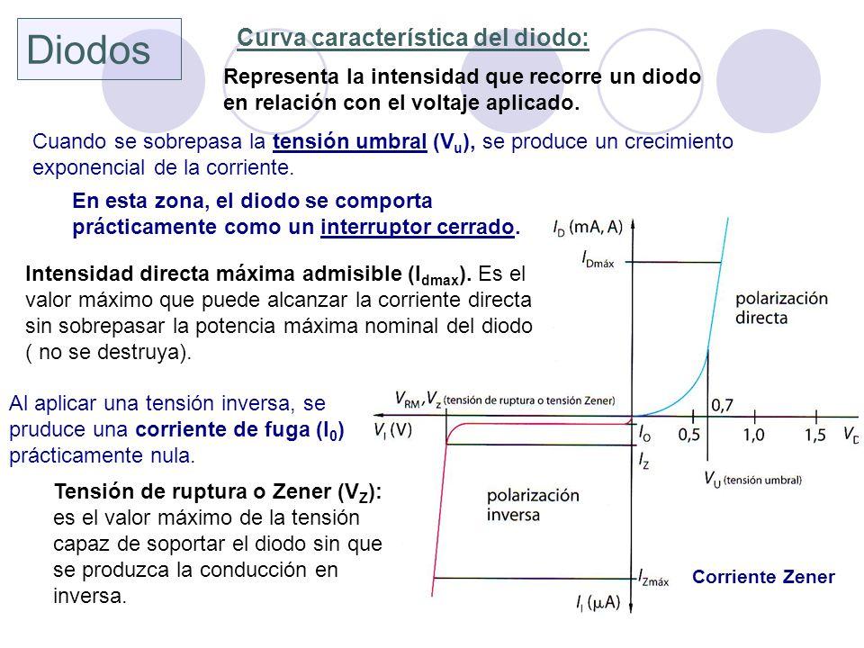 Diodos Curva característica del diodo: