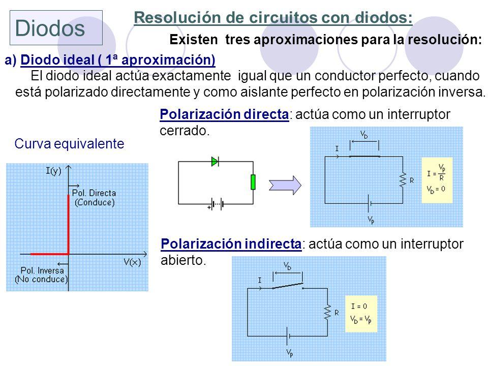 Diodos Resolución de circuitos con diodos: