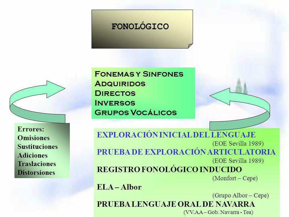 FONOLÓGICO Fonemas y Sinfones Adquiridos Directos Inversos