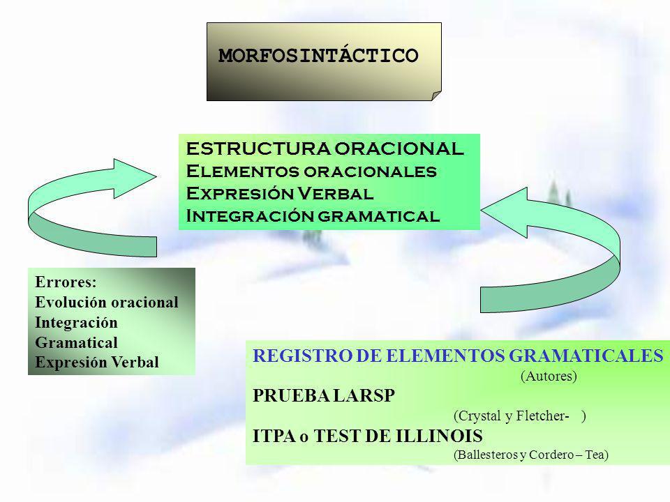 MORFOSINTÁCTICO ESTRUCTURA ORACIONAL Elementos oracionales
