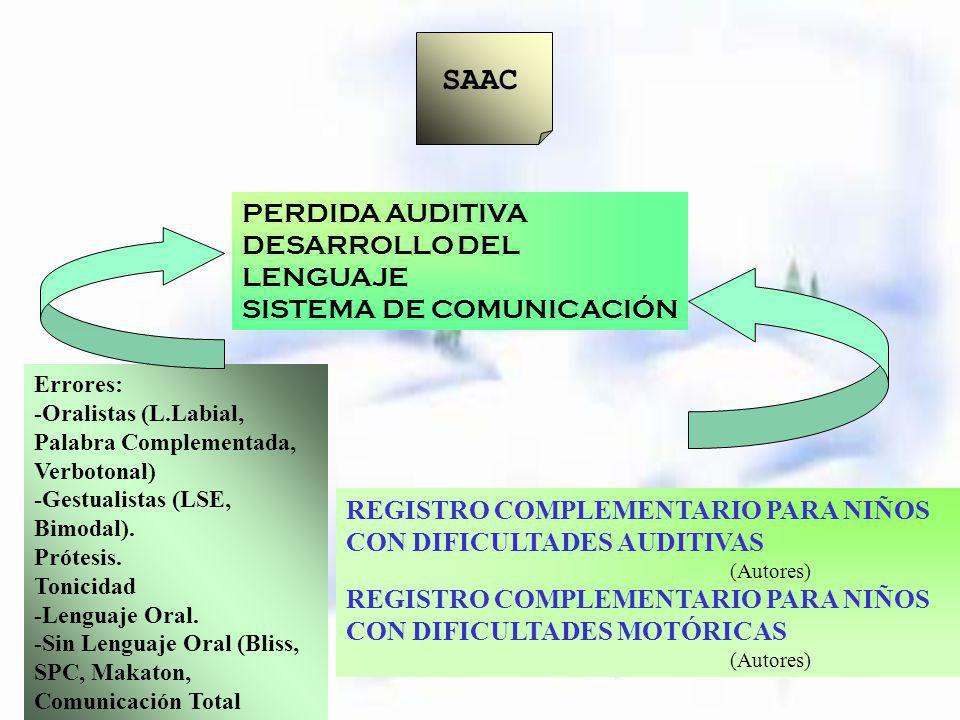 SAAC PERDIDA AUDITIVA DESARROLLO DEL LENGUAJE SISTEMA DE COMUNICACIÓN