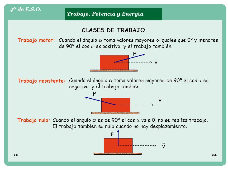 CLASES DE TRABAJO Trabajo motor: Cuando el ángulo a toma valores mayores o iguales que 0º y menores.