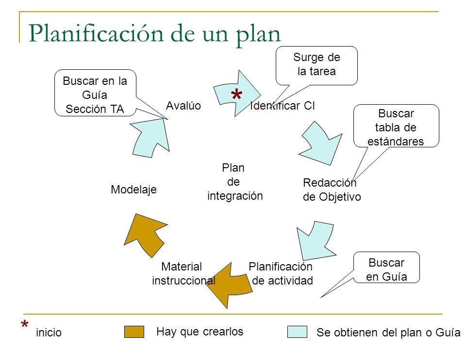 Planificación de un plan