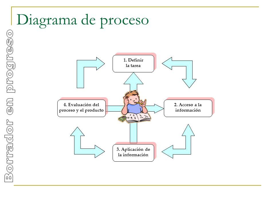 2. Acceso a la información