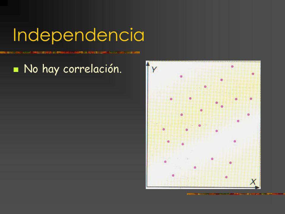 Independencia No hay correlación.