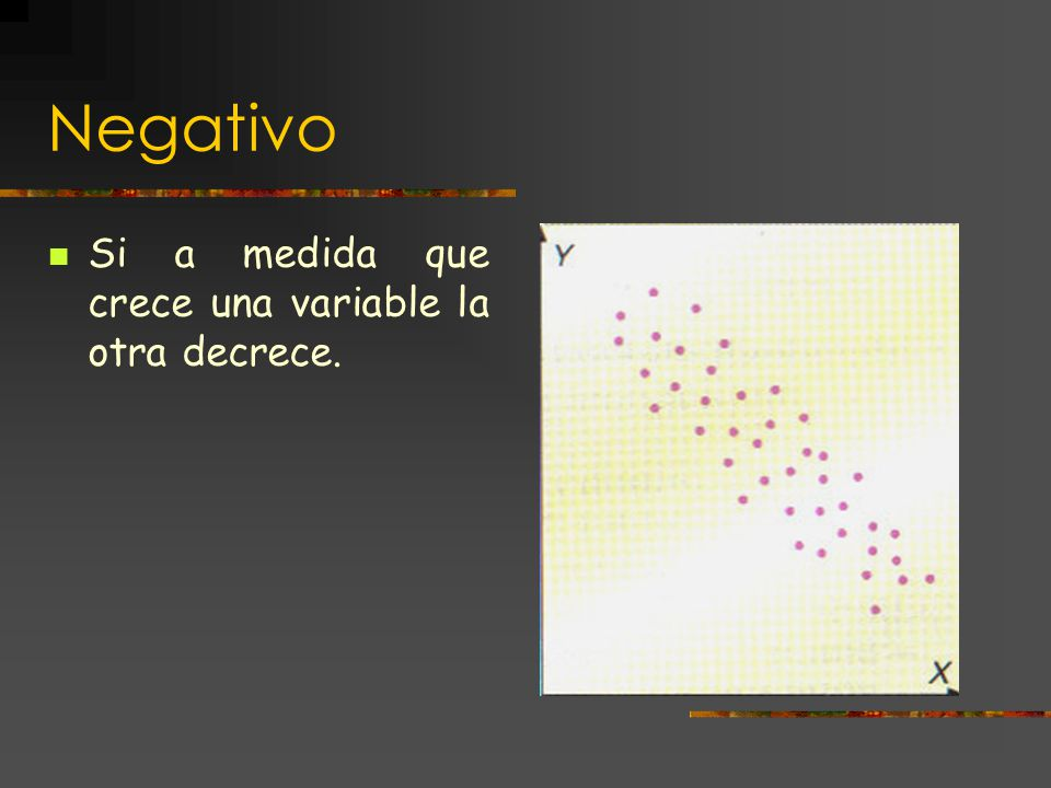 Negativo Si a medida que crece una variable la otra decrece.