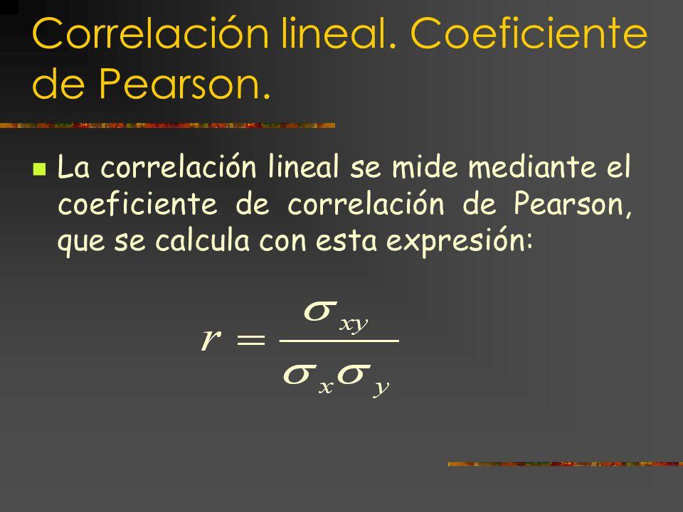 Correlación lineal. Coeficiente de Pearson.