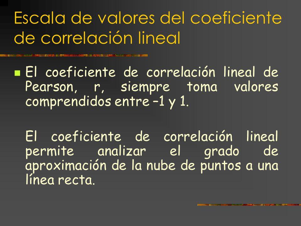 Escala de valores del coeficiente de correlación lineal