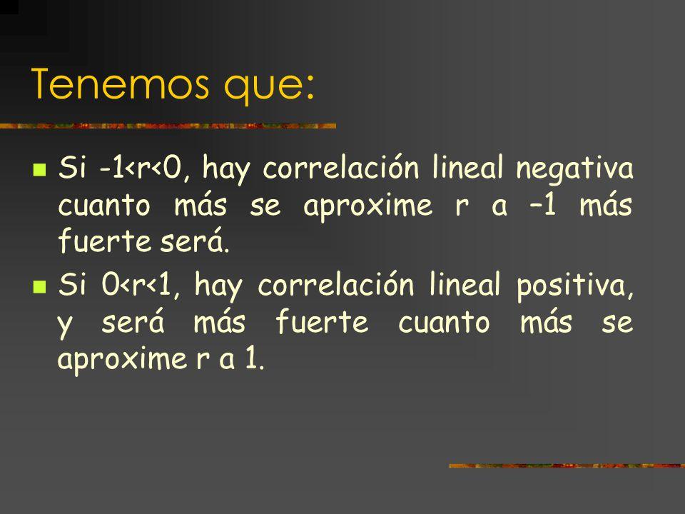 Tenemos que: Si -1<r<0, hay correlación lineal negativa cuanto más se aproxime r a –1 más fuerte será.