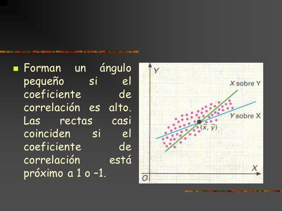 Forman un ángulo pequeño si el coeficiente de correlación es alto