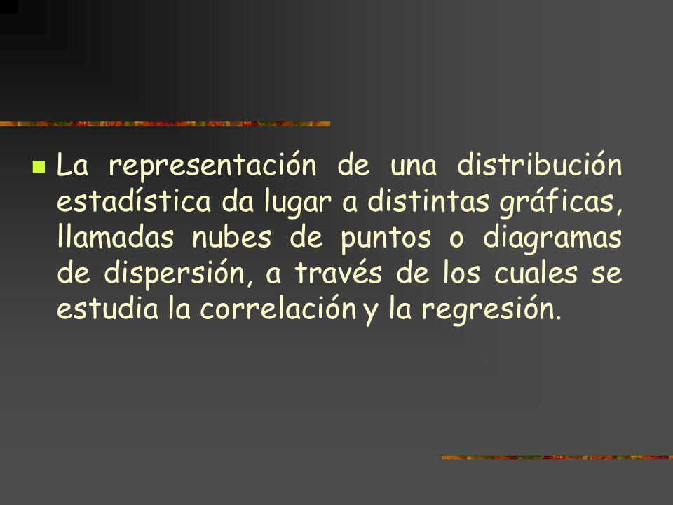 La representación de una distribución estadística da lugar a distintas gráficas, llamadas nubes de puntos o diagramas de dispersión, a través de los cuales se estudia la correlación y la regresión.