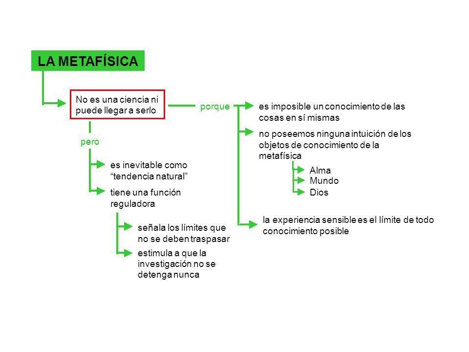LA METAFÍSICA No es una ciencia ni puede llegar a serlo porque