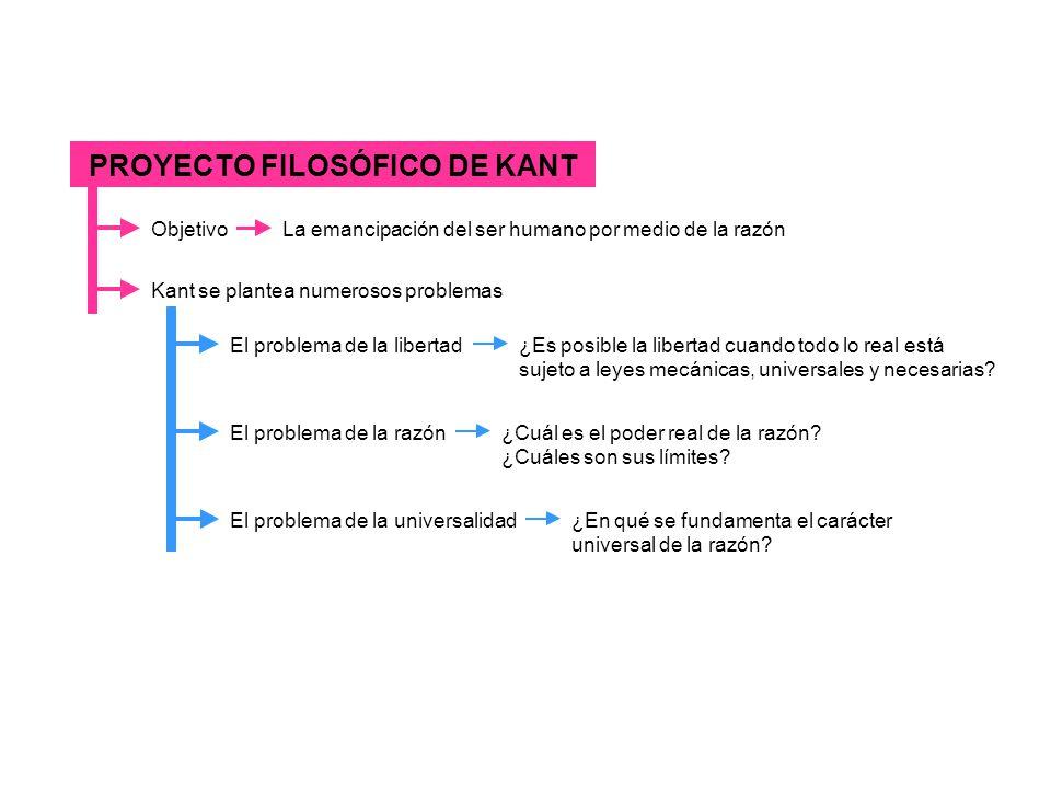 PROYECTO FILOSÓFICO DE KANT