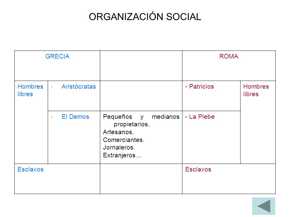 ORGANIZACIÓN SOCIAL GRECIA ROMA Hombres libres Aristócratas