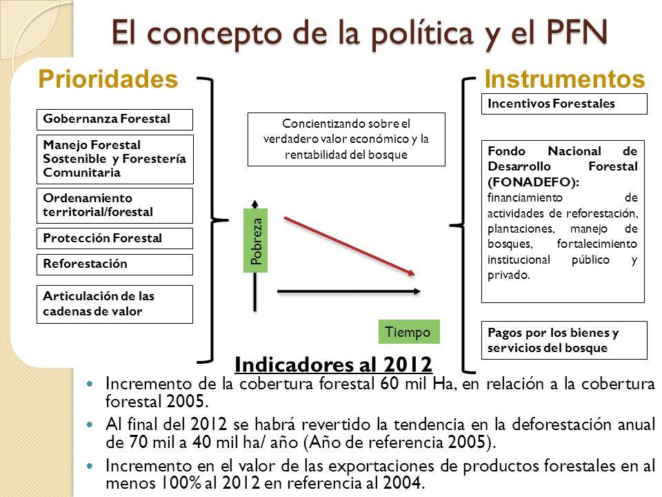 El concepto de la política y el PFN