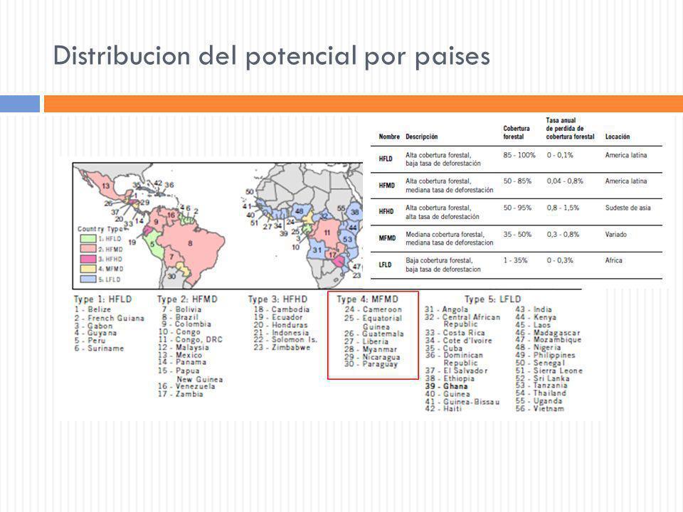 Distribucion del potencial por paises
