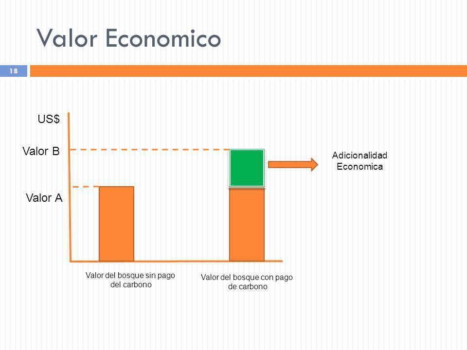 Valor Economico US$ Valor B Valor A Adicionalidad Economica