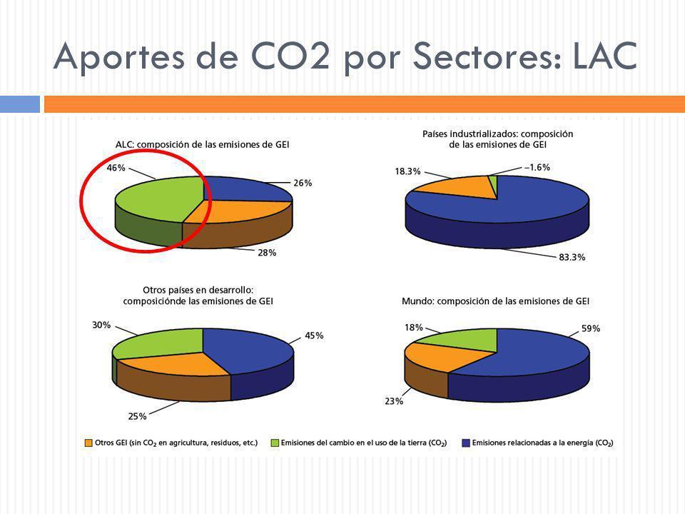 Aportes de CO2 por Sectores: LAC