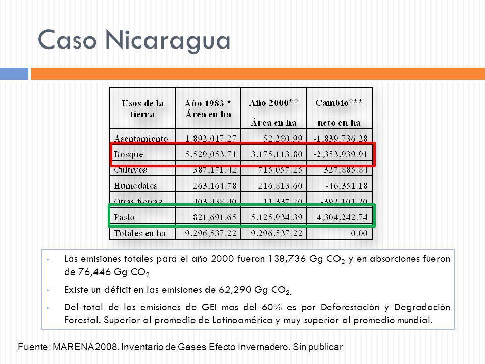 Caso Nicaragua Las emisiones totales para el año 2000 fueron 138,736 Gg CO2 y en absorciones fueron de 76,446 Gg CO2.