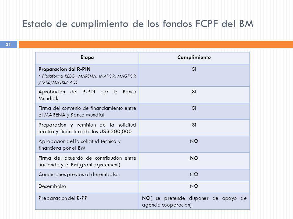 Estado de cumplimiento de los fondos FCPF del BM
