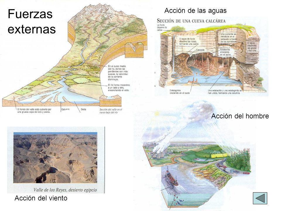 Fuerzas externas Acción de las aguas Acción del hombre