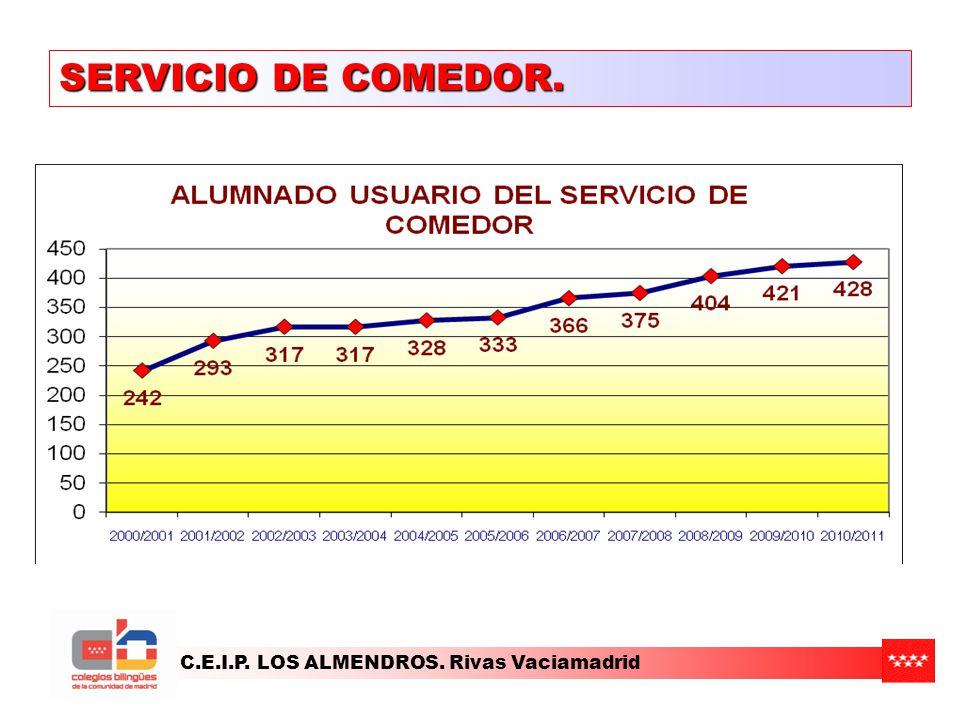 SERVICIO DE COMEDOR. C.E.I.P. LOS ALMENDROS. Rivas Vaciamadrid