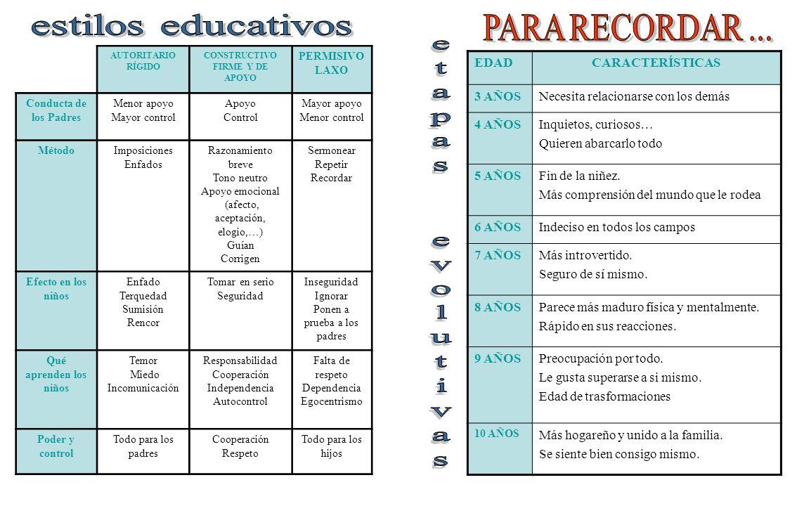 estilos educativos etapas evolutivas PARA RECORDAR ... EDAD