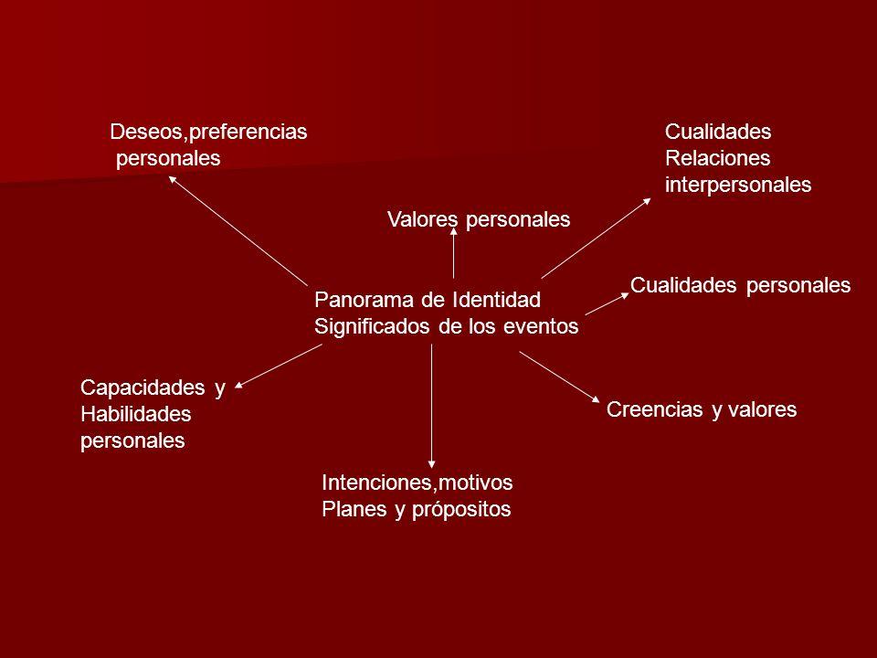 Deseos,preferencias personales. Cualidades. Relaciones. interpersonales. Valores personales. Cualidades personales.