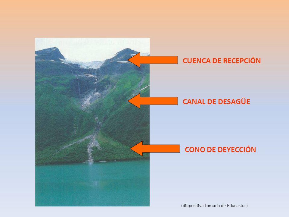 CUENCA DE RECEPCIÓN CANAL DE DESAGÜE CONO DE DEYECCIÓN