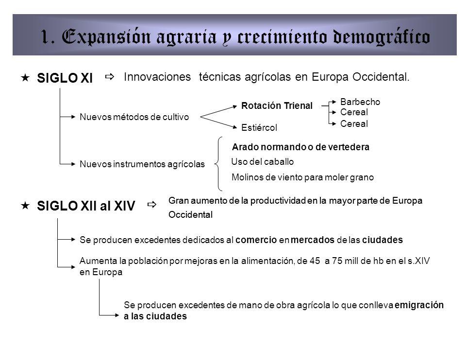 1. Expansión agraria y crecimiento demográfico