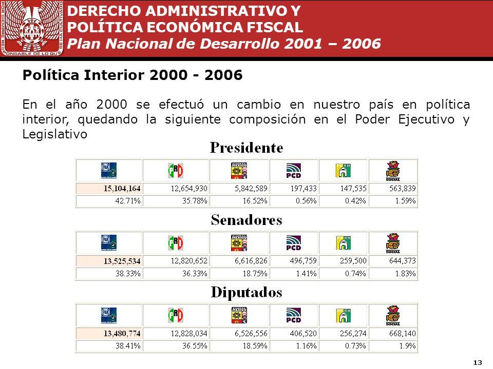 Política Interior 2000 - 2006