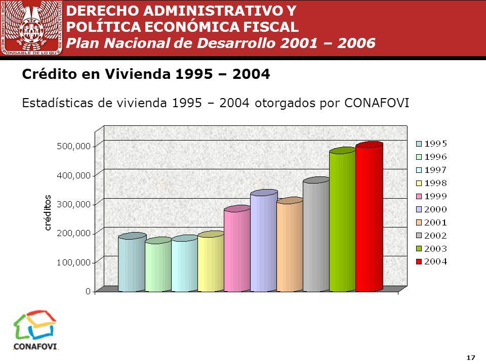 Crédito en Vivienda 1995 – 2004 Estadísticas de vivienda 1995 – 2004 otorgados por CONAFOVI