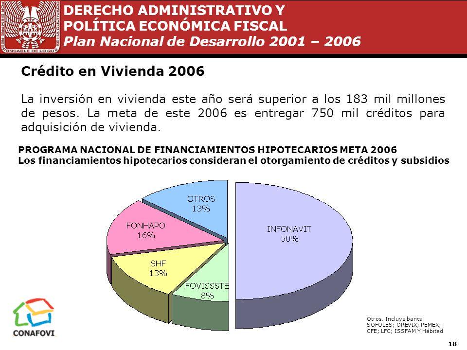 Crédito en Vivienda 2006