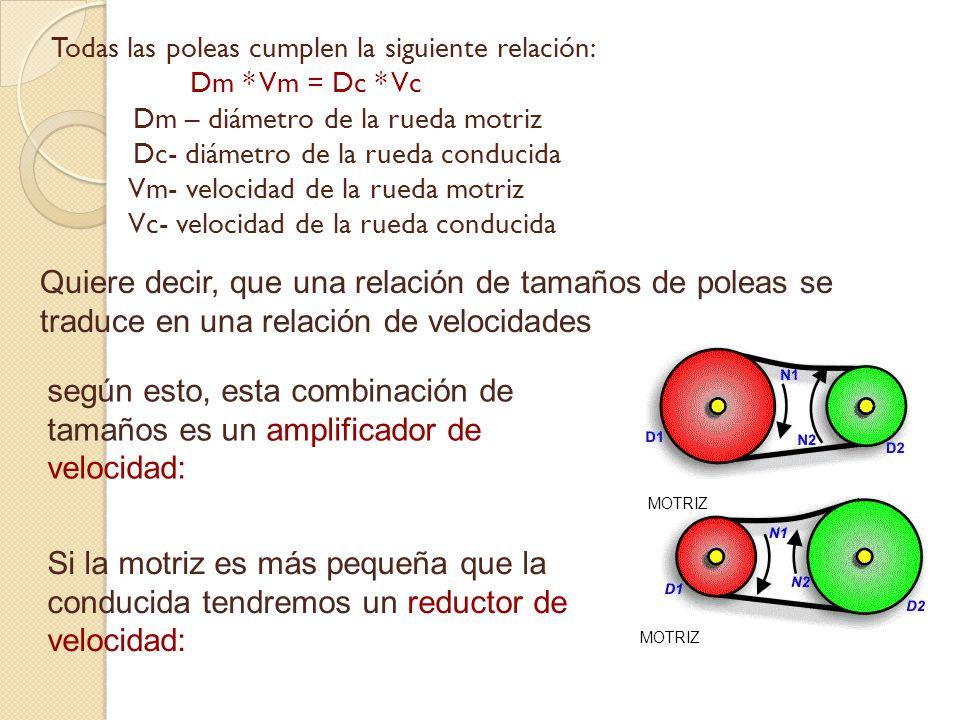Todas las poleas cumplen la siguiente relación: Dm. Vm = Dc