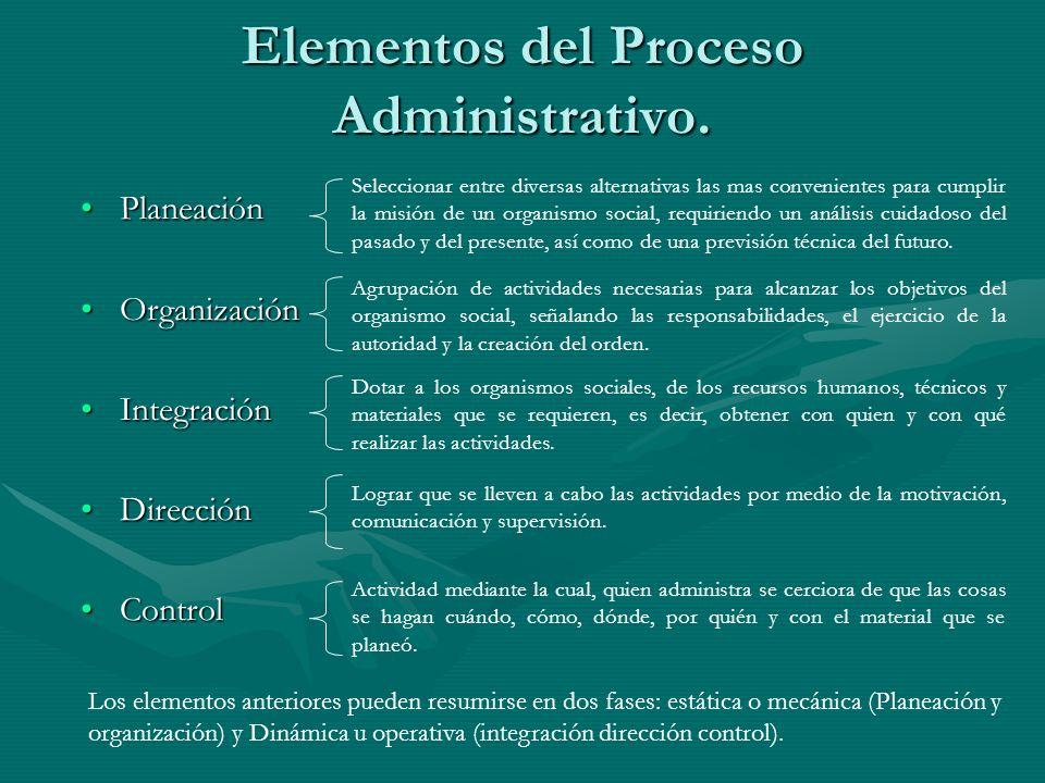 Elementos del Proceso Administrativo.