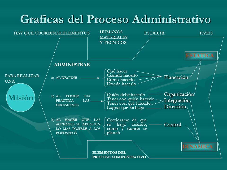 Graficas del Proceso Administrativo
