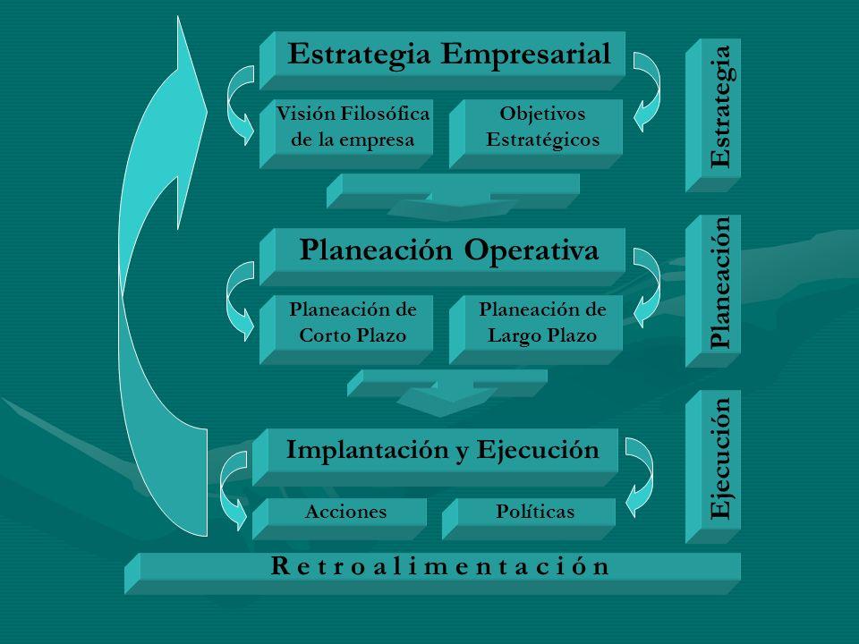 Estrategia Empresarial Implantación y Ejecución