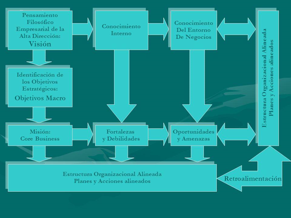 Visión Objetivos Macro Retroalimentación Pensamiento Filosófico