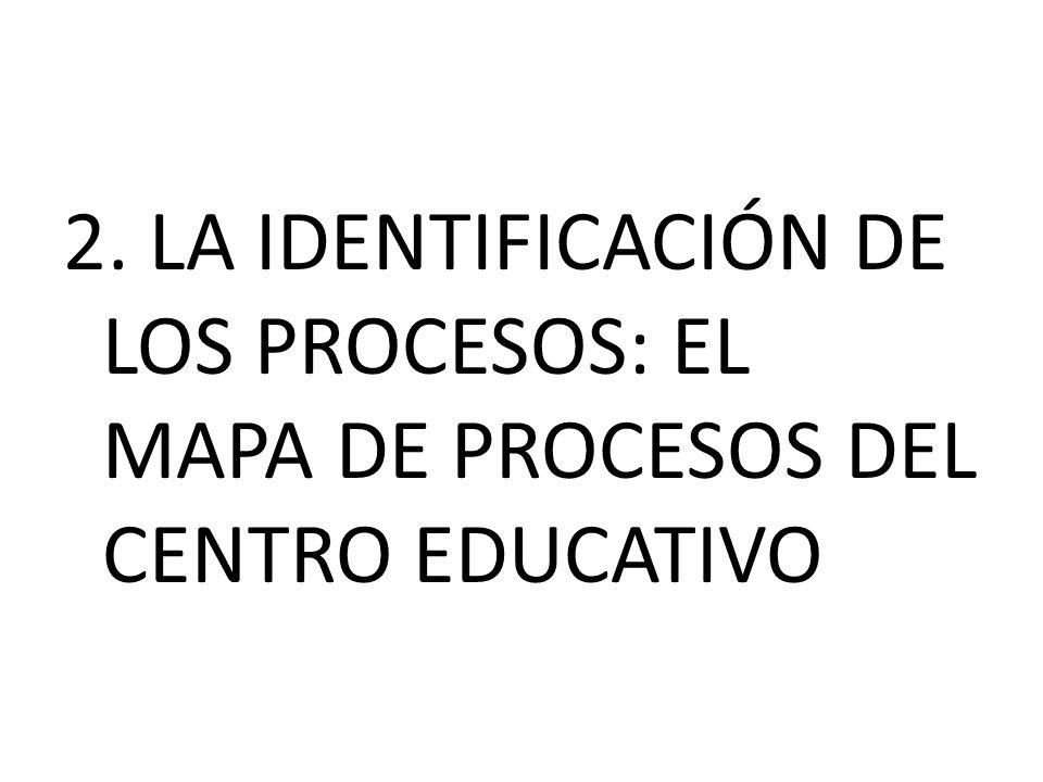 2. LA IDENTIFICACIÓN DE LOS PROCESOS: EL MAPA DE PROCESOS DEL CENTRO EDUCATIVO