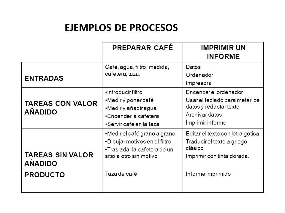 EJEMPLOS DE PROCESOS PREPARAR CAFÉ IMPRIMIR UN INFORME ENTRADAS