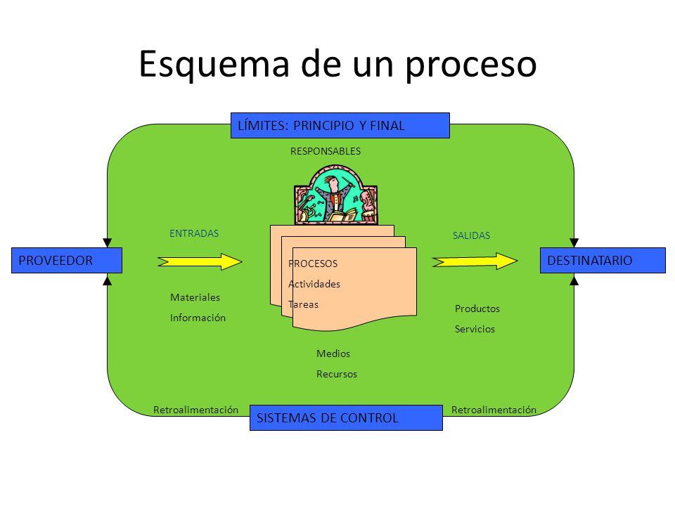 Esquema de un proceso LÍMITES: PRINCIPIO Y FINAL PROVEEDOR