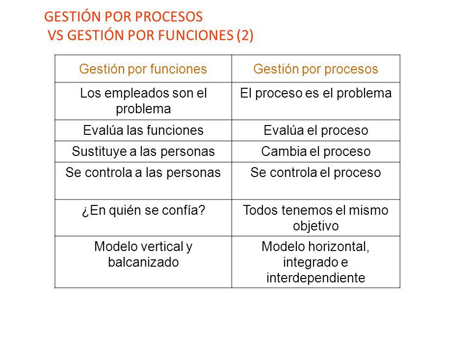 GESTIÓN POR PROCESOS VS GESTIÓN POR FUNCIONES (2)