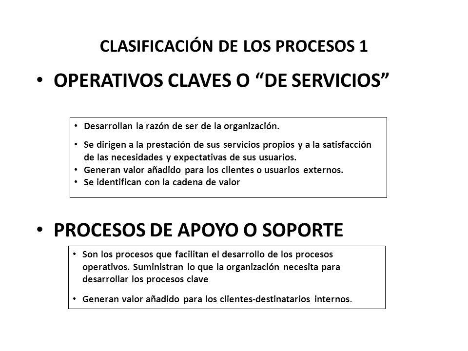 CLASIFICACIÓN DE LOS PROCESOS 1