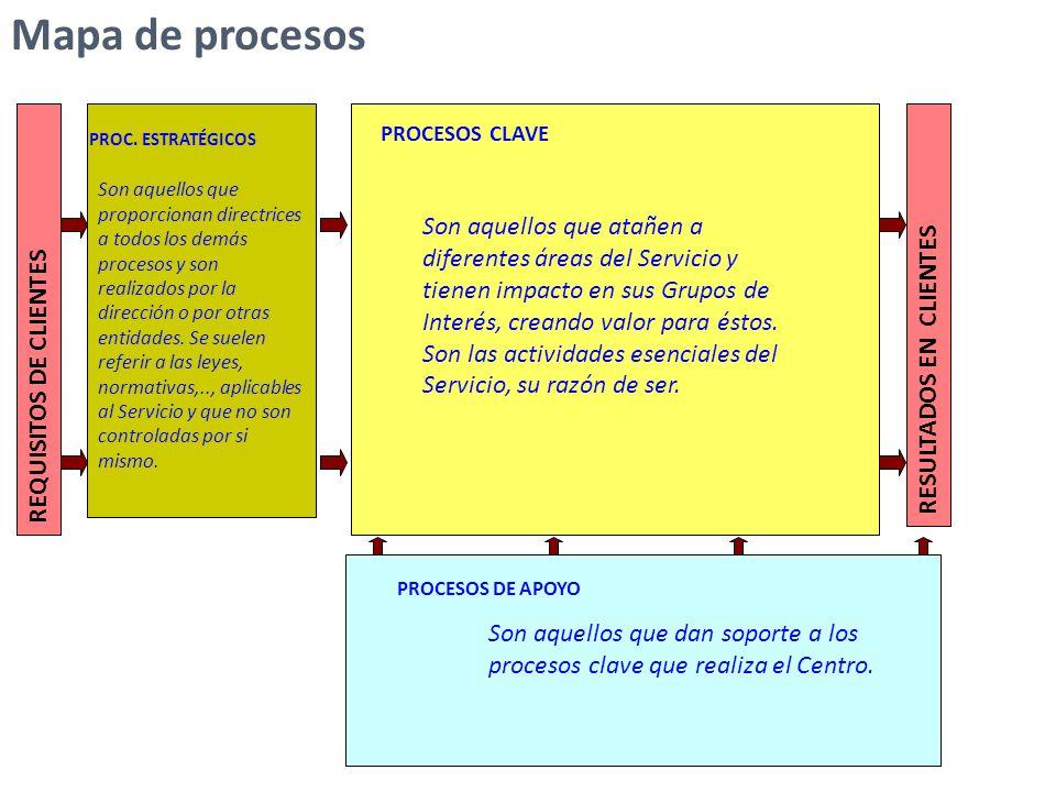 Mapa de procesos PROCESOS CLAVE. PROC. ESTRATÉGICOS.