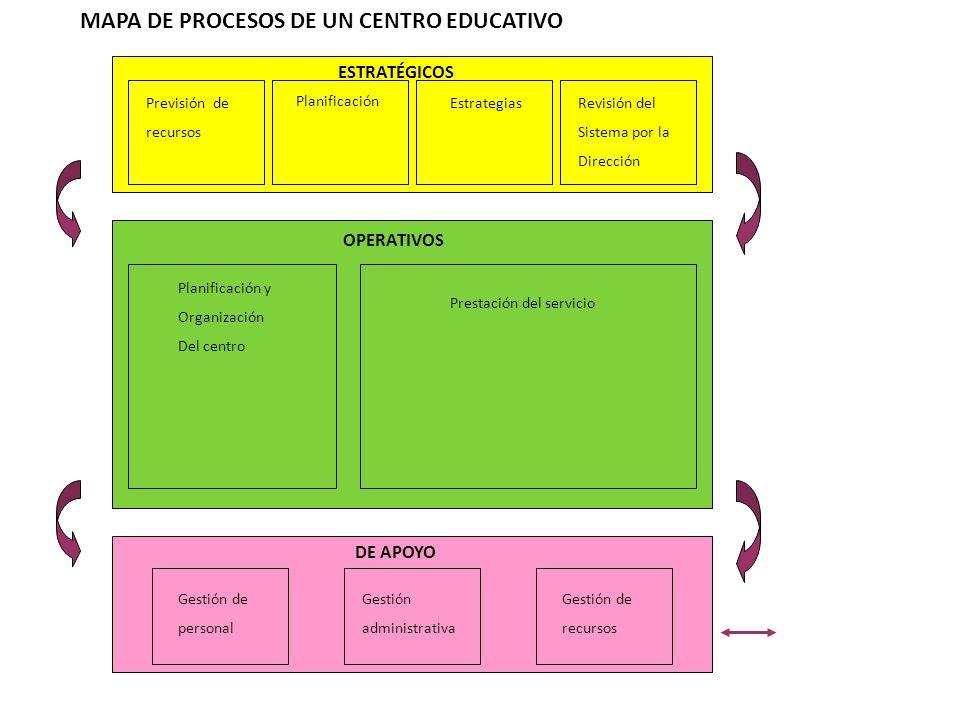 MAPA DE PROCESOS DE UN CENTRO EDUCATIVO