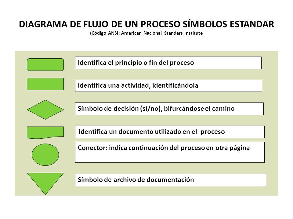 DIAGRAMA DE FLUJO DE UN PROCESO SÍMBOLOS ESTANDAR (Código ANSI: American Nacional Standars Institute