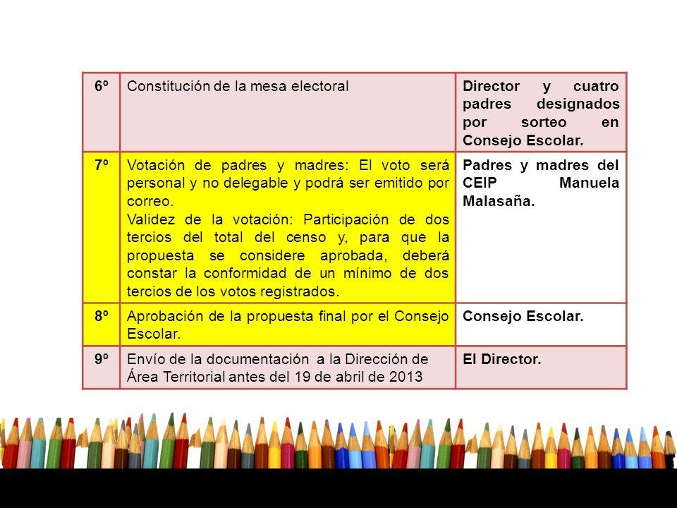 6º Constitución de la mesa electoral. Director y cuatro padres designados por sorteo en Consejo Escolar.
