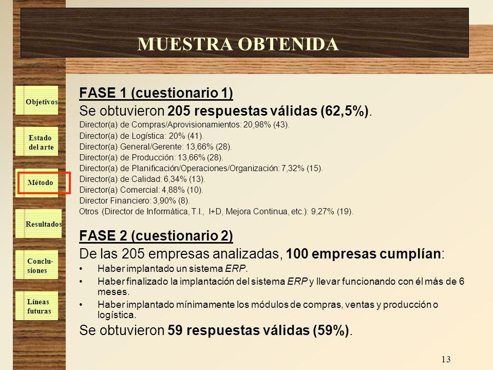 MUESTRA OBTENIDA FASE 1 (cuestionario 1)