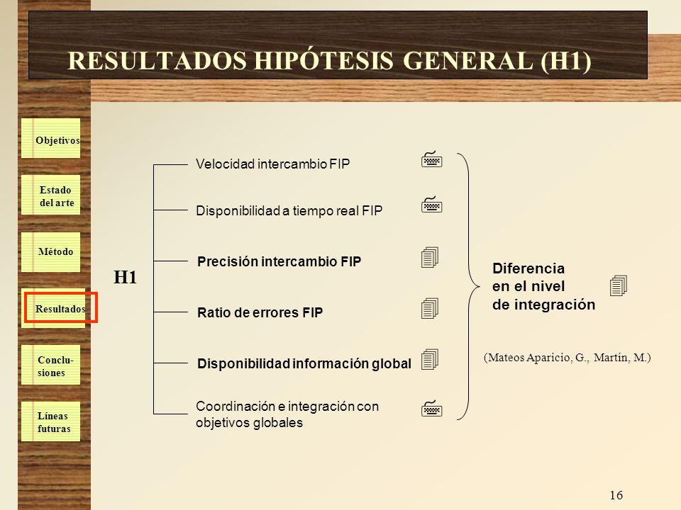 RESULTADOS HIPÓTESIS GENERAL (H1)