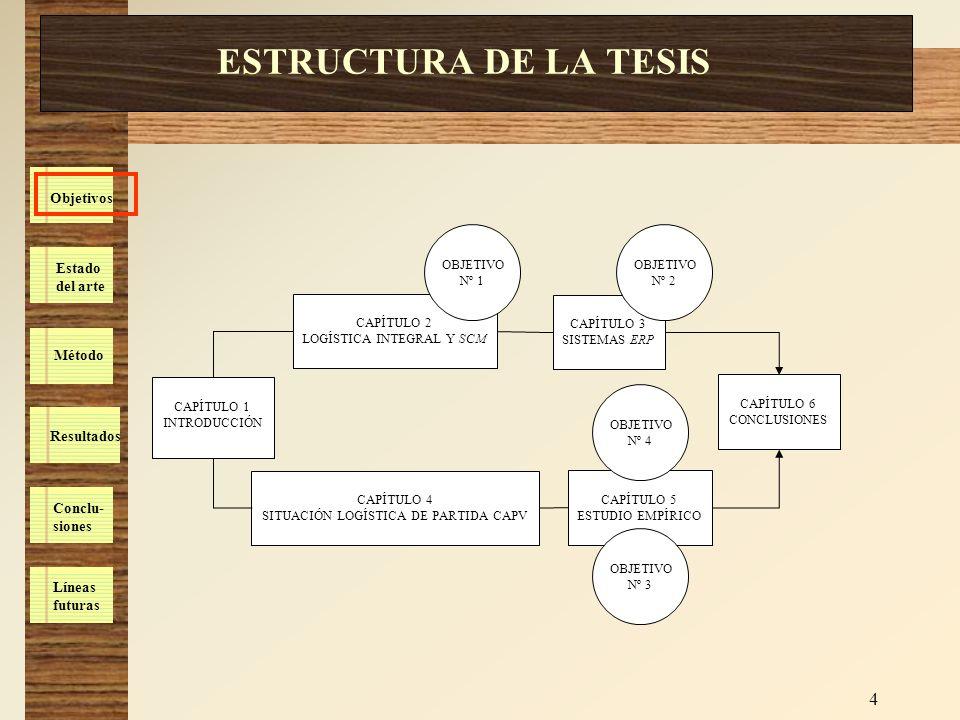 ESTRUCTURA DE LA TESIS CAPÍTULO 2 LOGÍSTICA INTEGRAL Y SCM CAPÍTULO 3